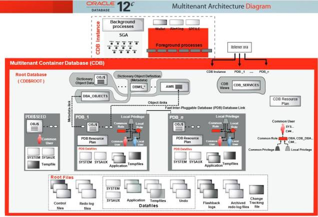 multitenant architecture diagram