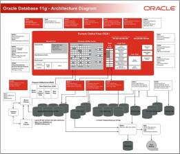 Oracle Database 11g - Architecture Diagram